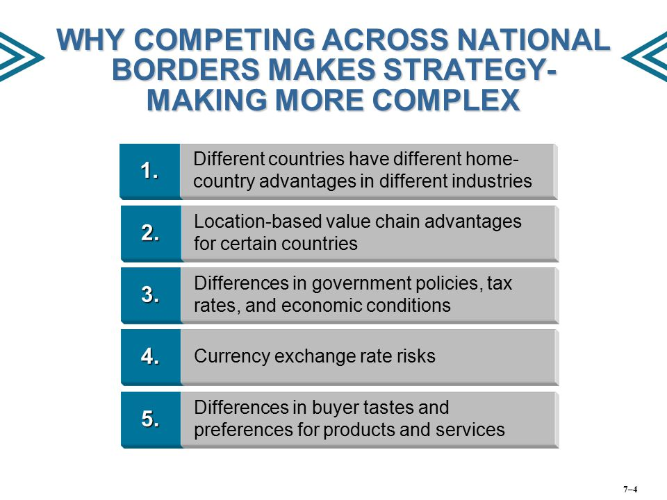 WHY COMPETING ACROSS NATIONAL BORDERS MAKES STRATEGY-MAKING MORE COMPLEX