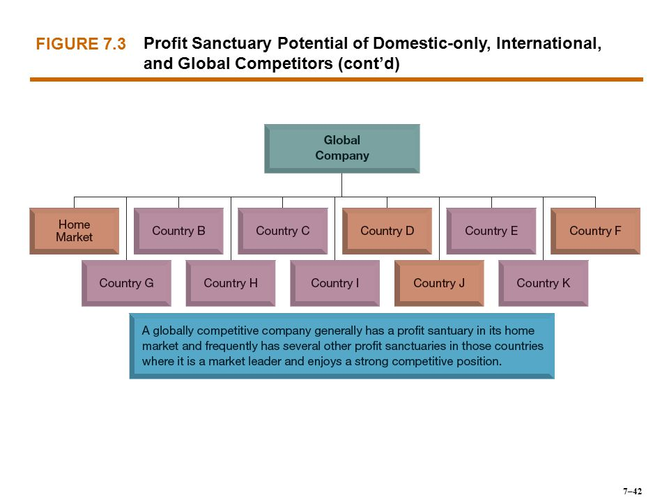 FIGURE 7.3 Profit Sanctuary Potential of Domestic-only, International, and Global Competitors (cont'd)