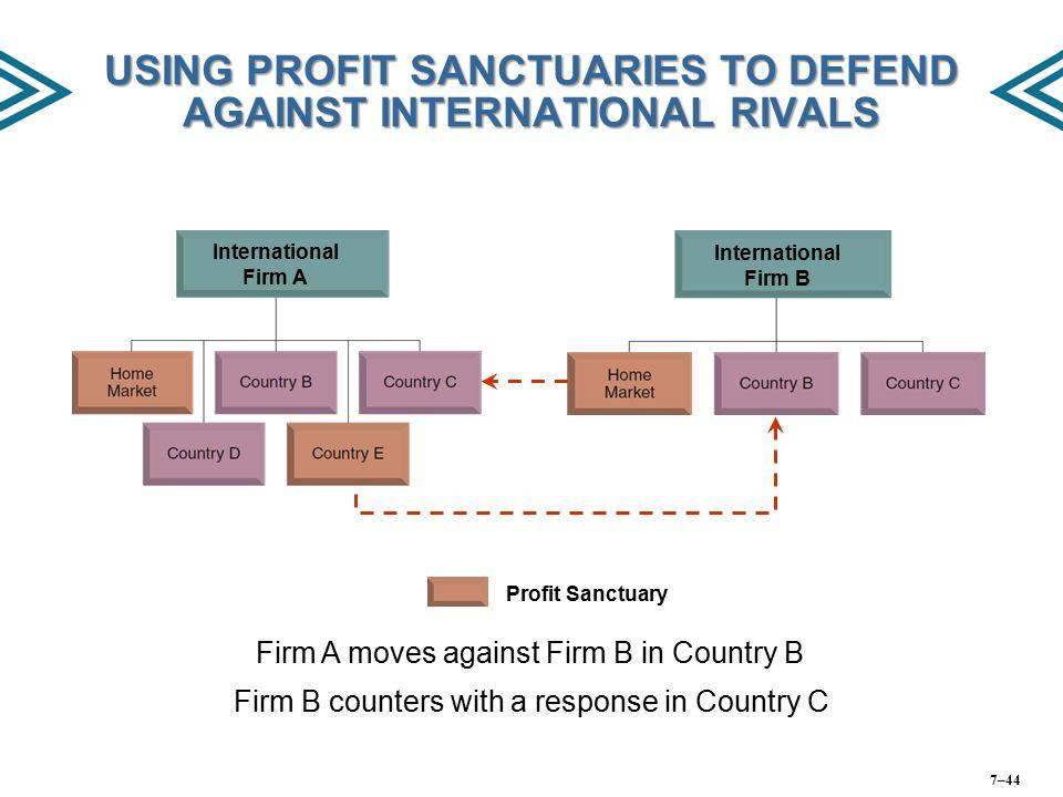 USING PROFIT SANCTUARIES TO DEFEND AGAINST INTERNATIONAL RIVALS
