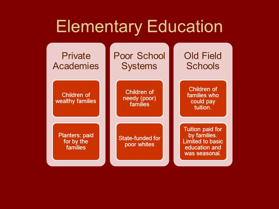 Elementary Education Private Academies Poor School Systems
