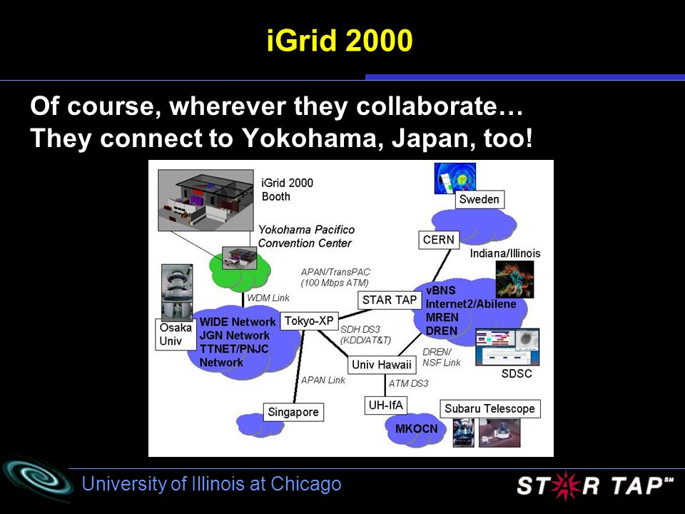 iGrid 2000 Of course, wherever they collaborate…