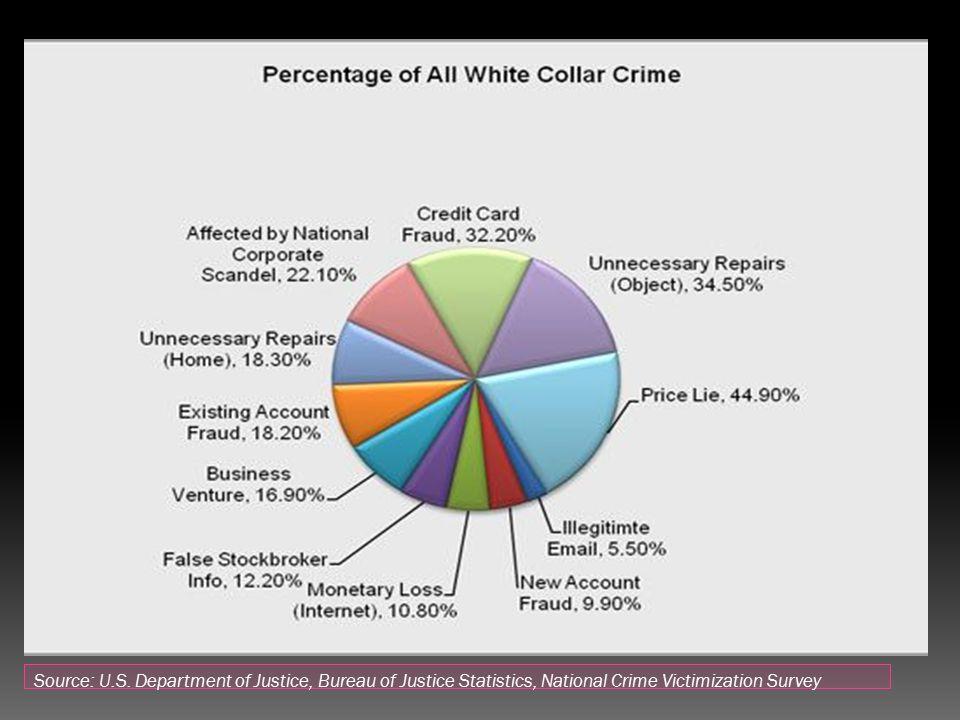 Source: U.S.
