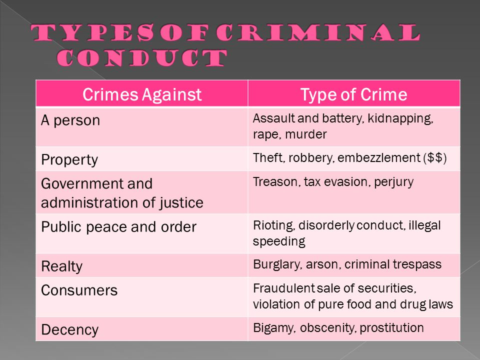 Types of Criminal Conduct