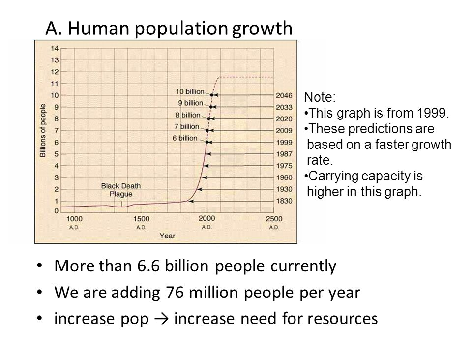 A. Human population growth