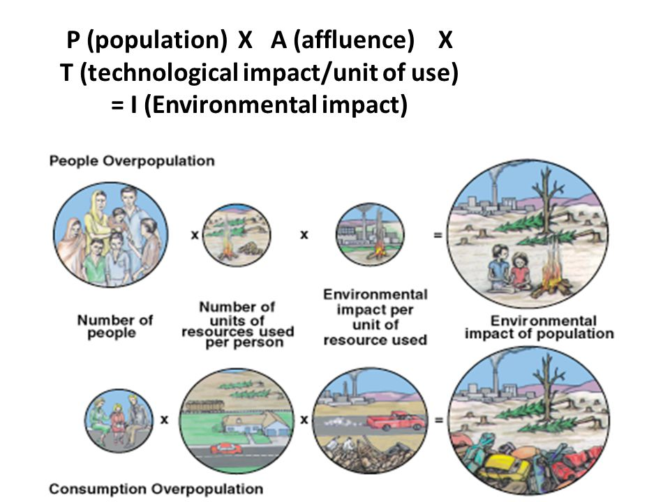 P (population) X A (affluence) X T (technological impact/unit of use) = I (Environmental impact)