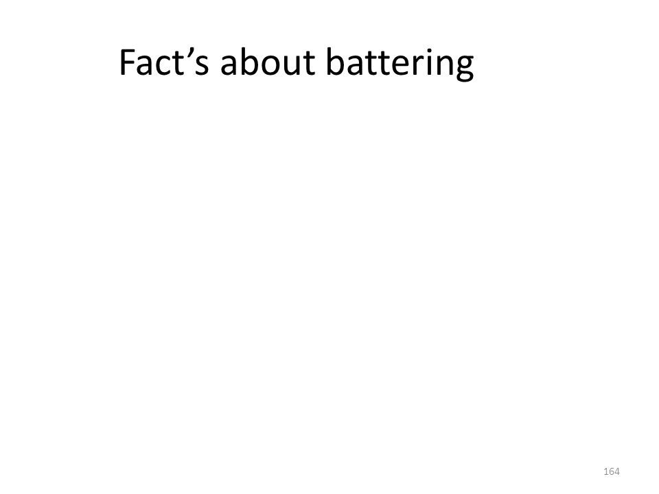 Fact's about battering
