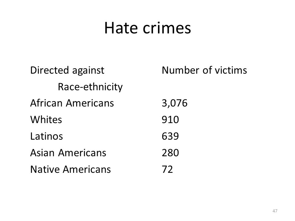 Hate crimes Directed against Race-ethnicity African Americans Whites Latinos Asian Americans Native Americans