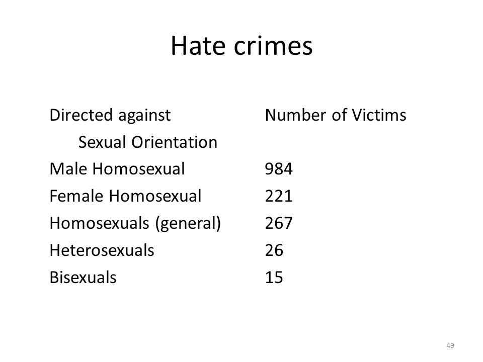 Hate crimes Directed against Sexual Orientation Male Homosexual Female Homosexual Homosexuals (general) Heterosexuals Bisexuals