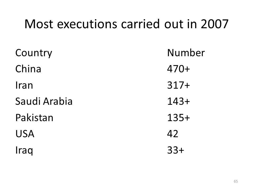 Most executions carried out in 2007