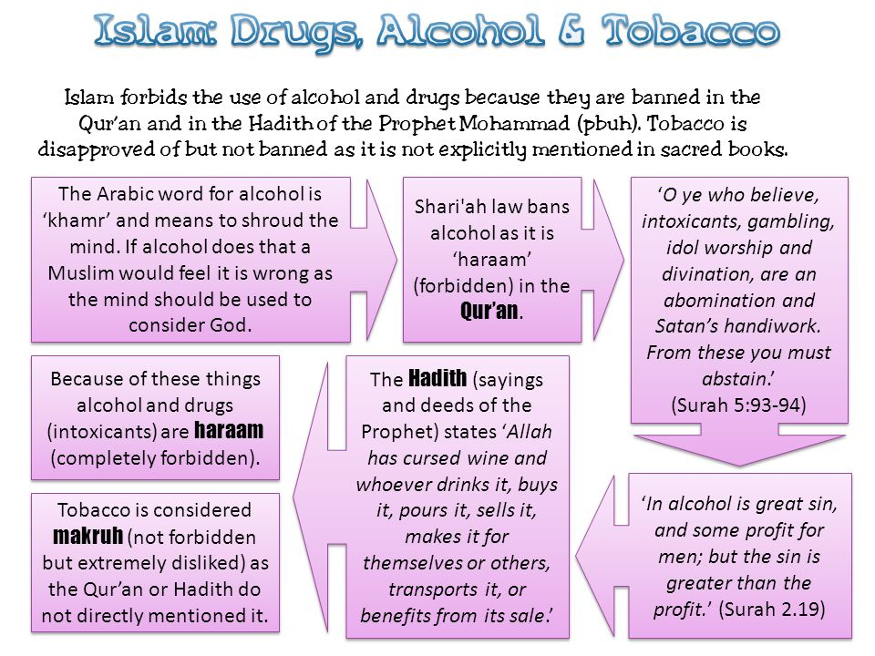 Islam: Drugs, Alcohol & Tobacco