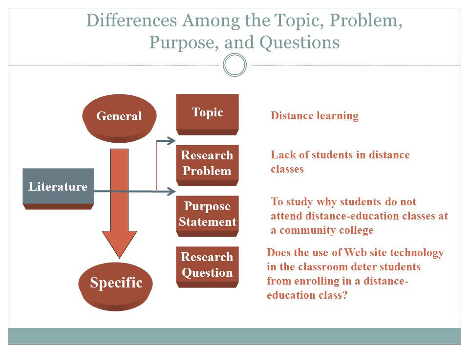Differences Among the Topic, Problem, Purpose, and Questions