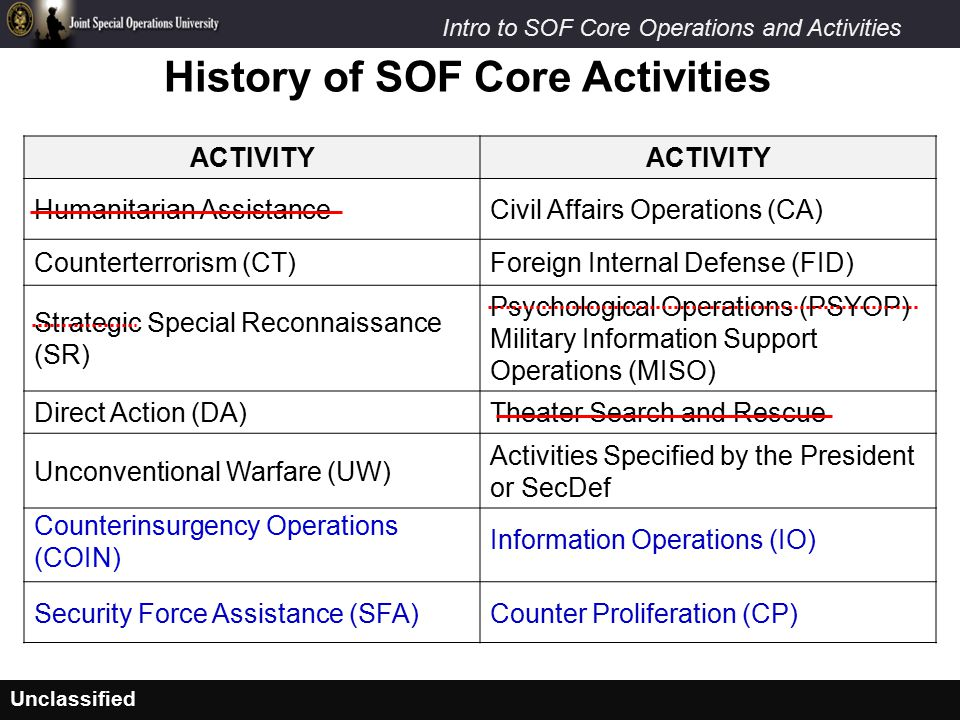 History of SOF Core Activities