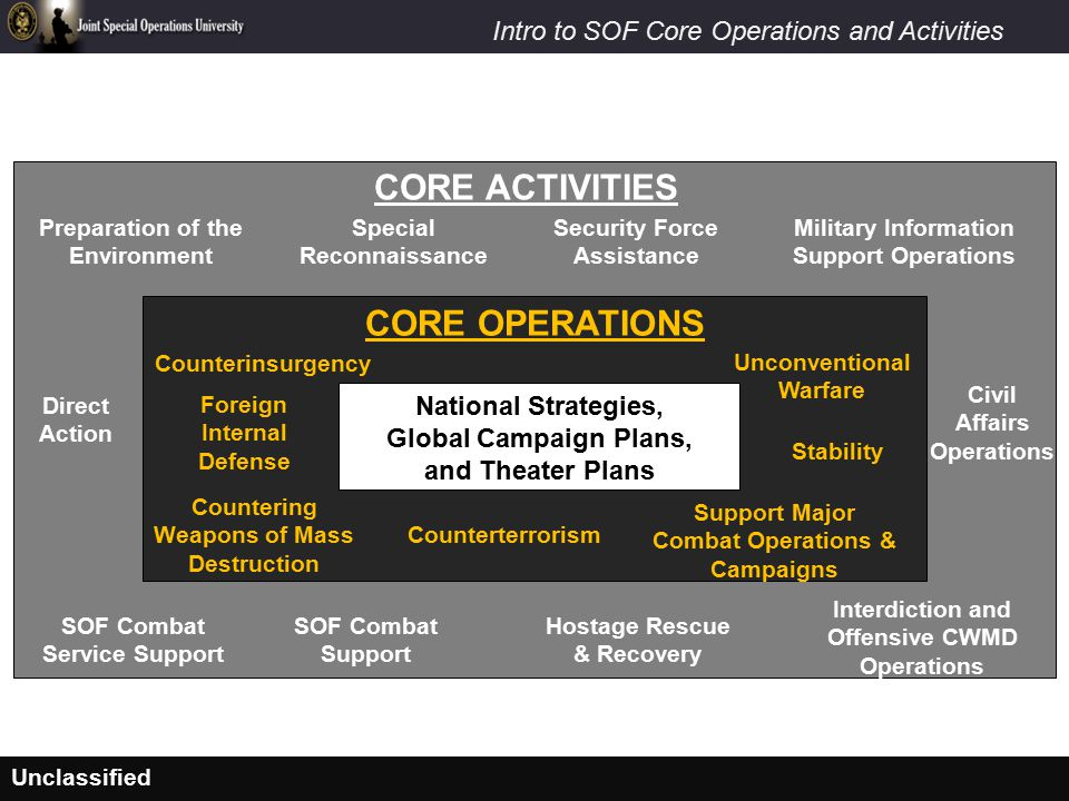 CORE ACTIVITIES CORE OPERATIONS