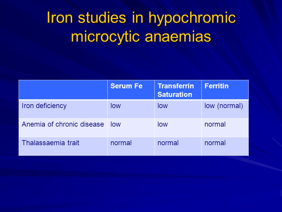 Iron studies in hypochromic microcytic anaemias