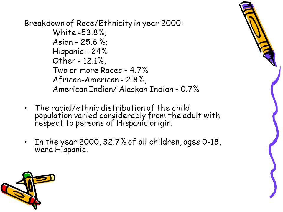 Breakdown of Race/Ethnicity in year 2000: