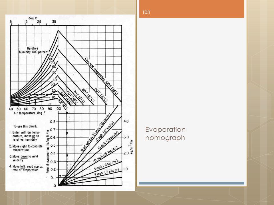 Evaporation nomograph