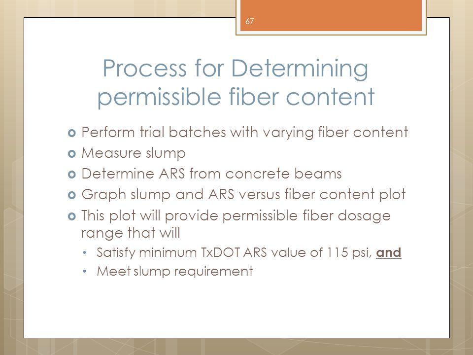 Process for Determining permissible fiber content