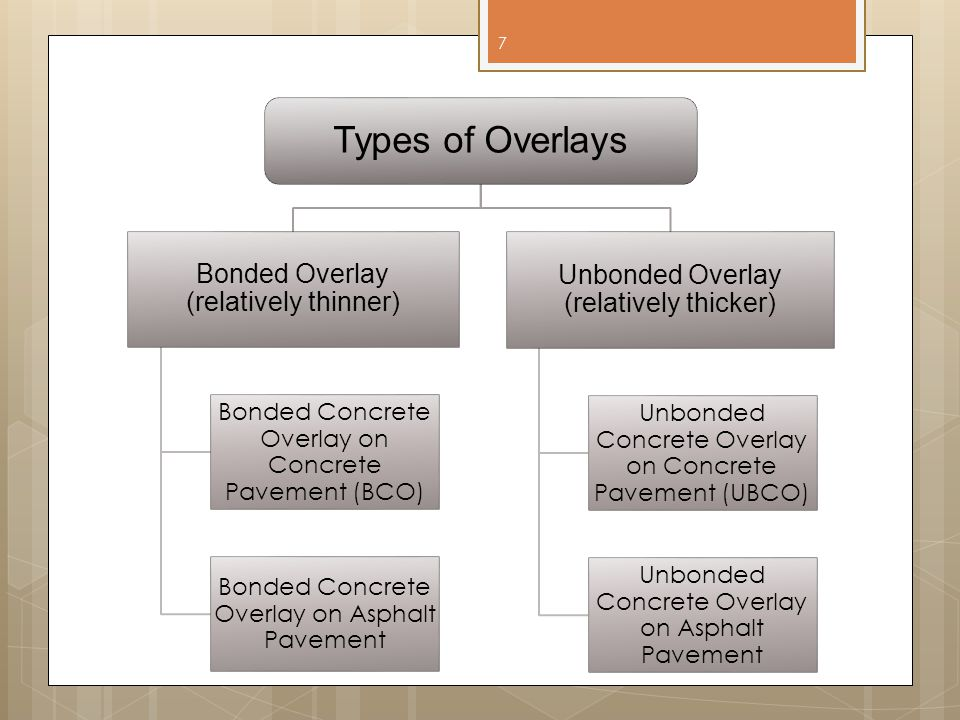 Types of Overlays Bonded Overlay (relatively thinner)