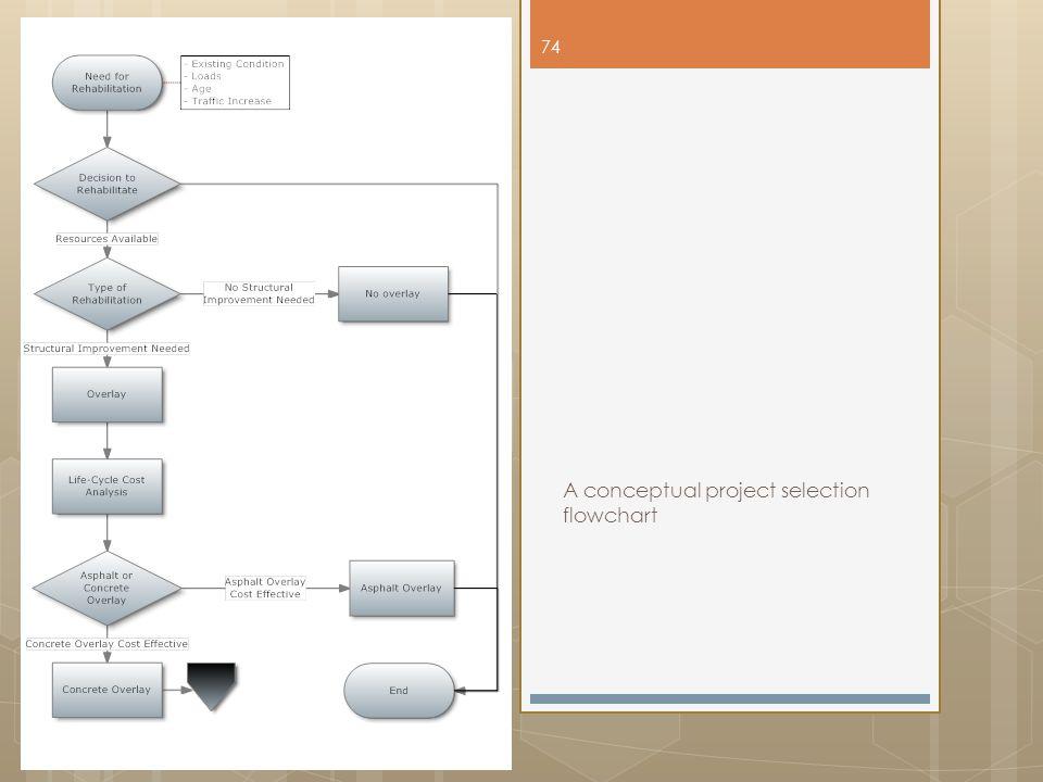A conceptual project selection flowchart