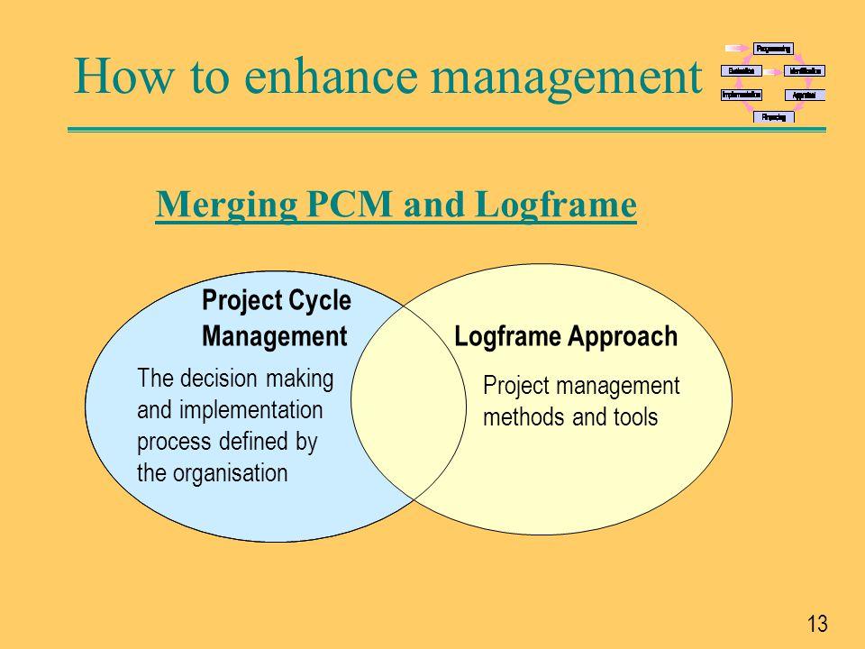 Merging PCM and Logframe