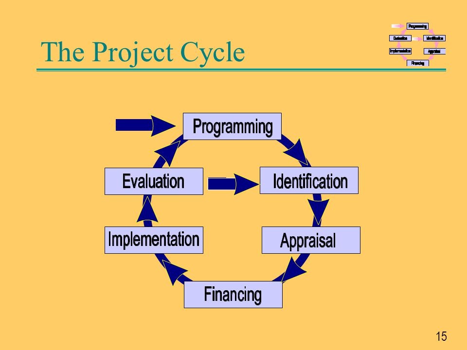 The Project Cycle The generic project cycle has six phases. In practice the duration and importance of each phase may vary for different projects.