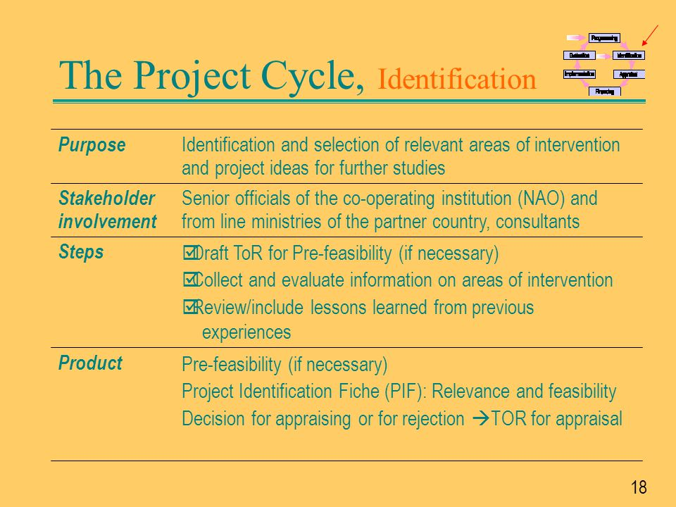 The Project Cycle, Identification