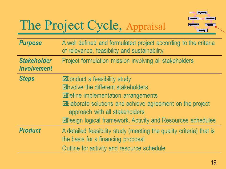 The Project Cycle, Appraisal