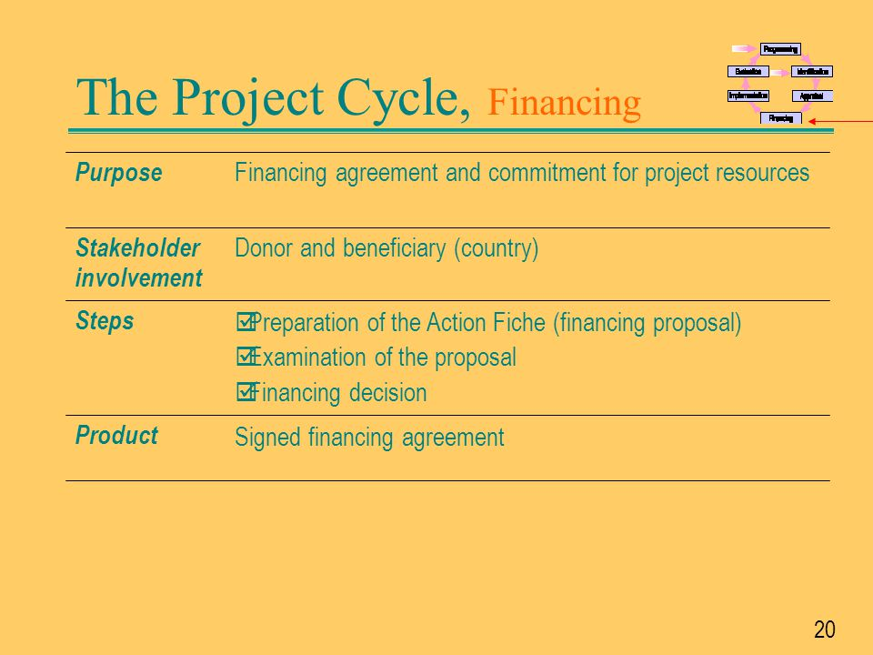 The Project Cycle, Financing