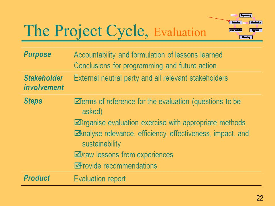 The Project Cycle, Evaluation