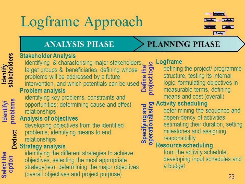 Logframe Approach ANALYSIS PHASE PLANNING PHASE Stakeholder Analysis