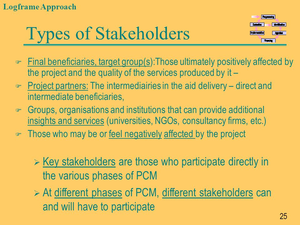 Logframe Approach Types of Stakeholders.