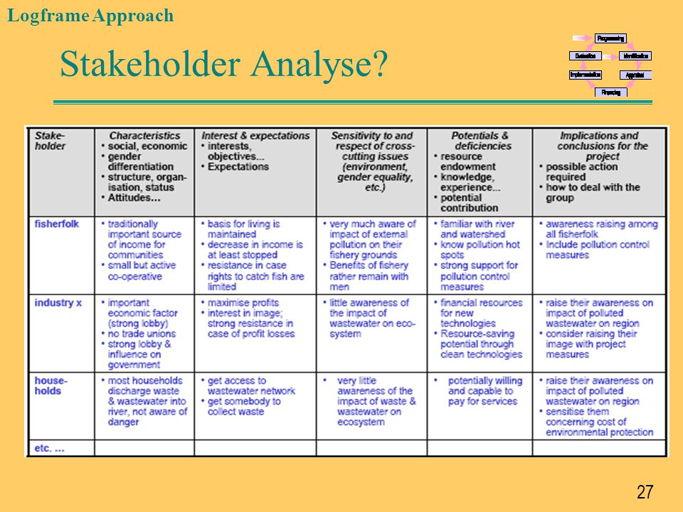 Stakeholder Analyse Logframe Approach