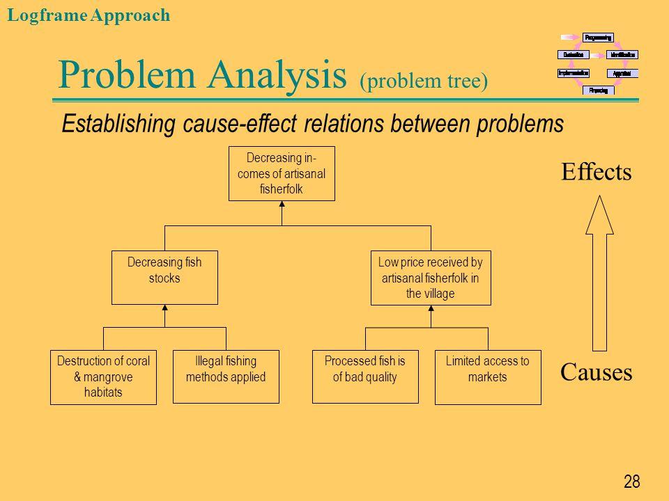 Problem Analysis (problem tree)