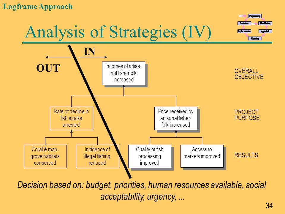 Analysis of Strategies (IV)