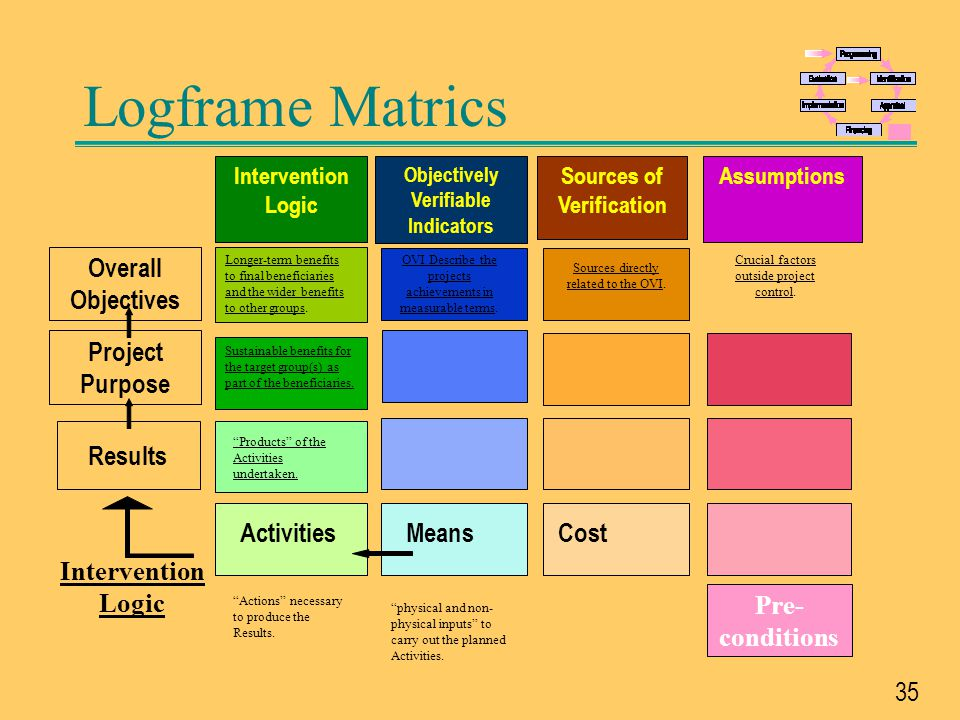 Objectively Verifiable Indicators Sources of Verification