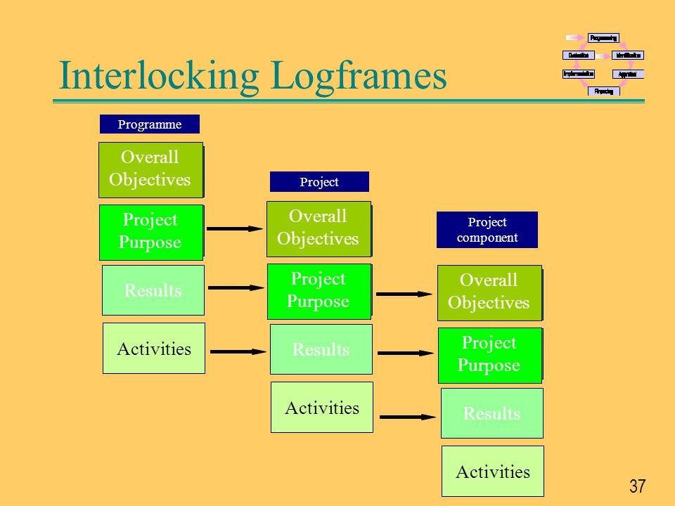 Interlocking Logframes