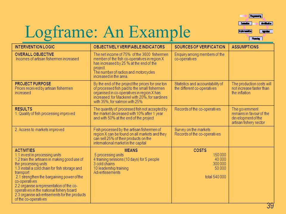 Logframe: An Example INTERVENTION LOGIC