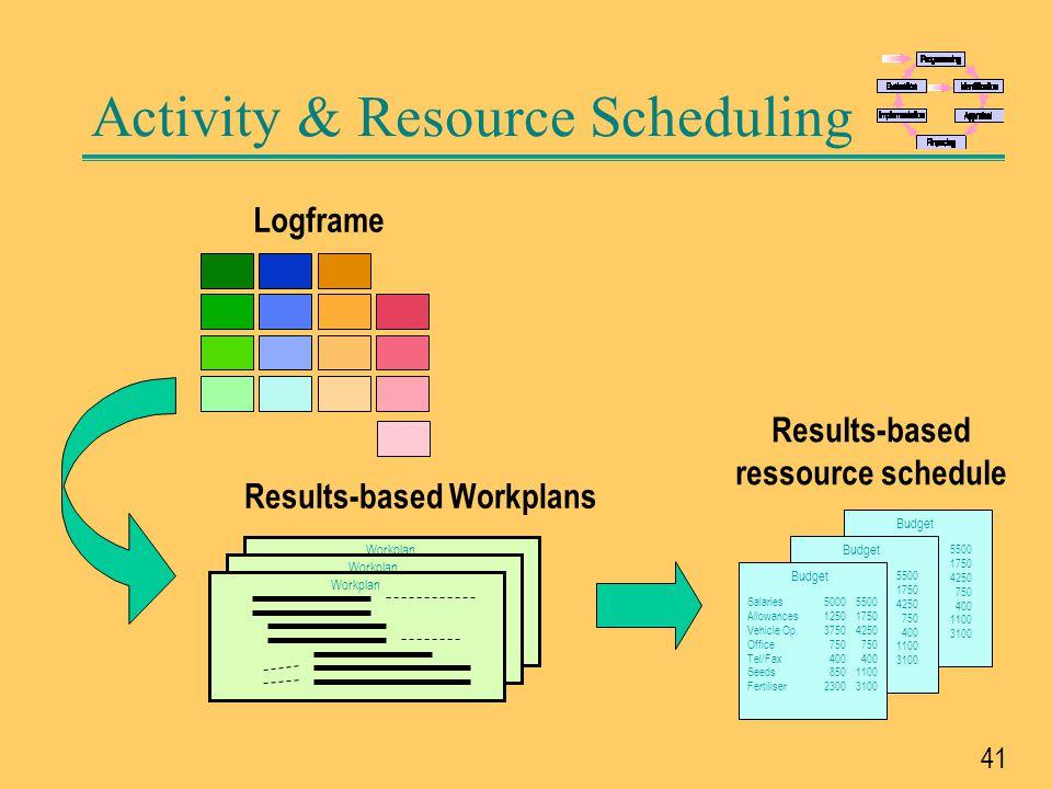 Activity & Resource Scheduling