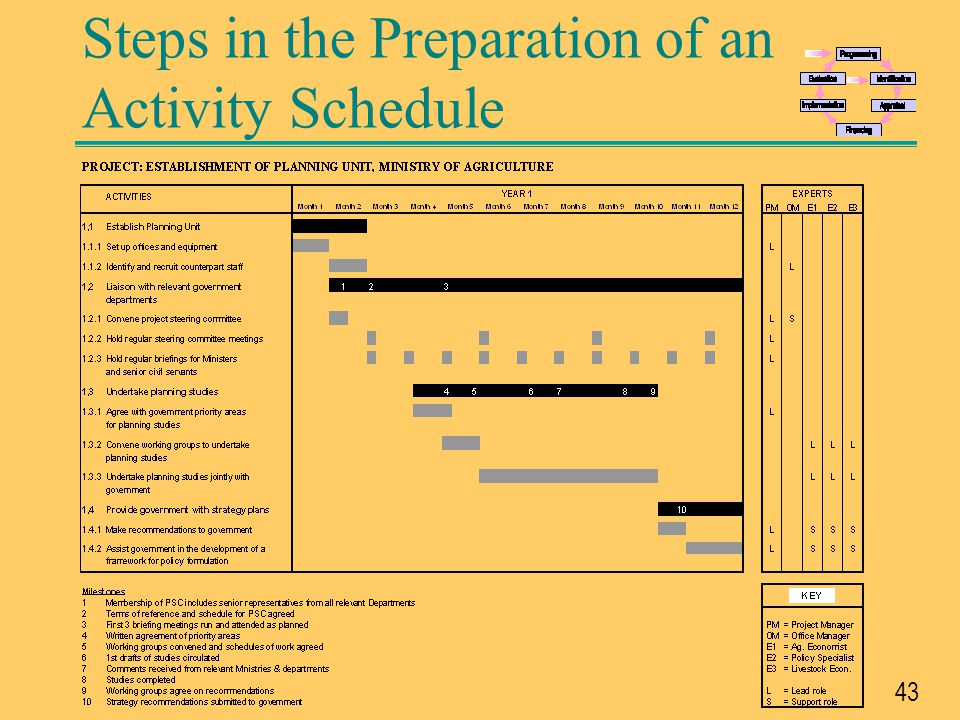Steps in the Preparation of an Activity Schedule