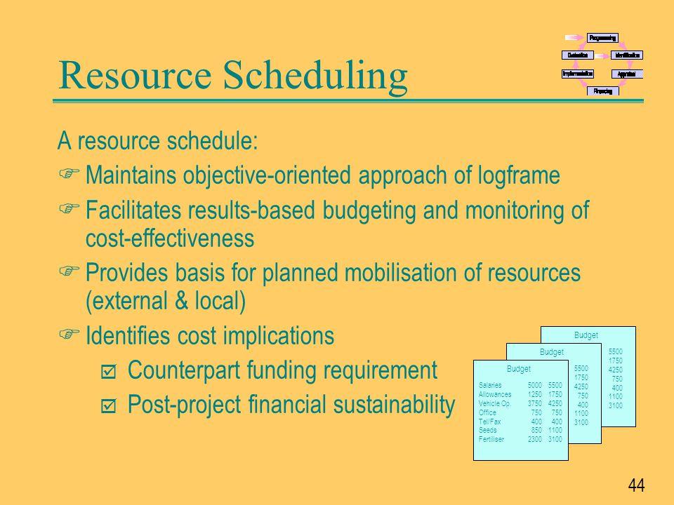 Resource Scheduling A resource schedule: