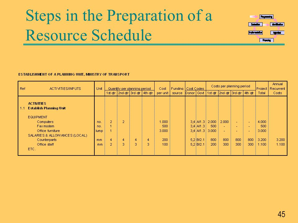 Steps in the Preparation of a Resource Schedule