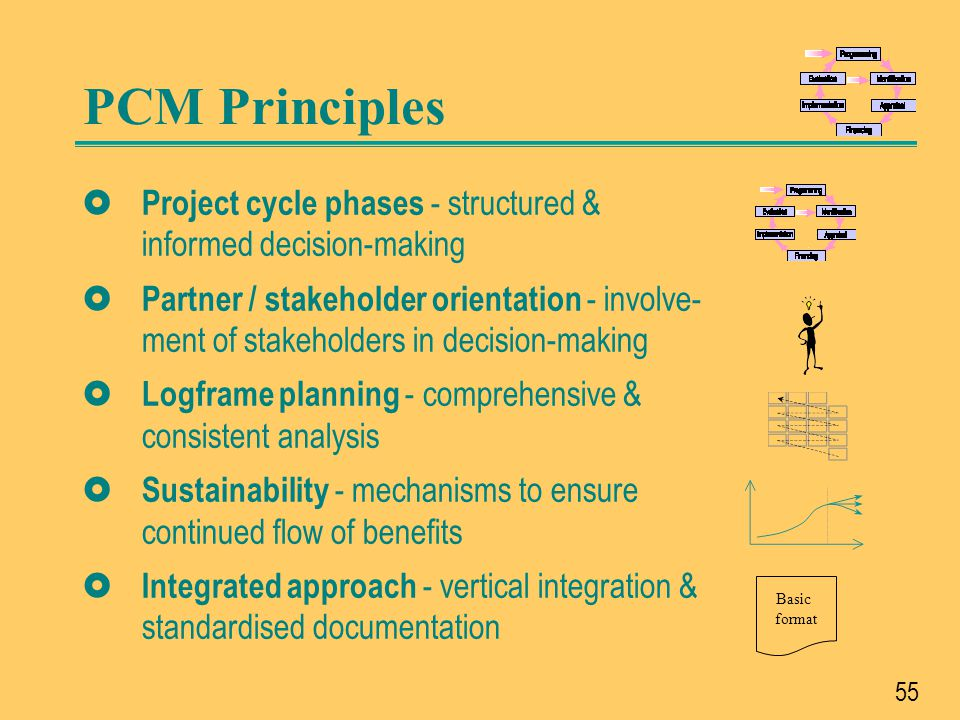 PCM Principles Project cycle phases - structured & informed decision-making.