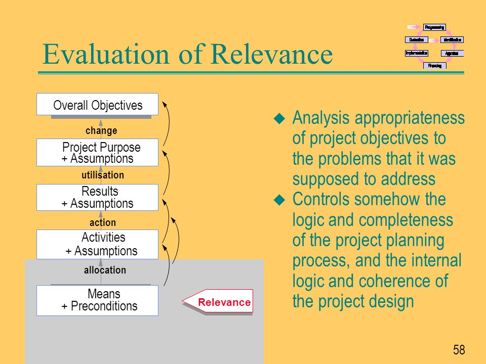 Evaluation of Relevance