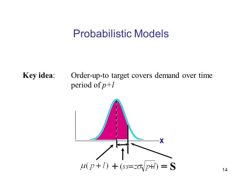 Probabilistic Models + = S