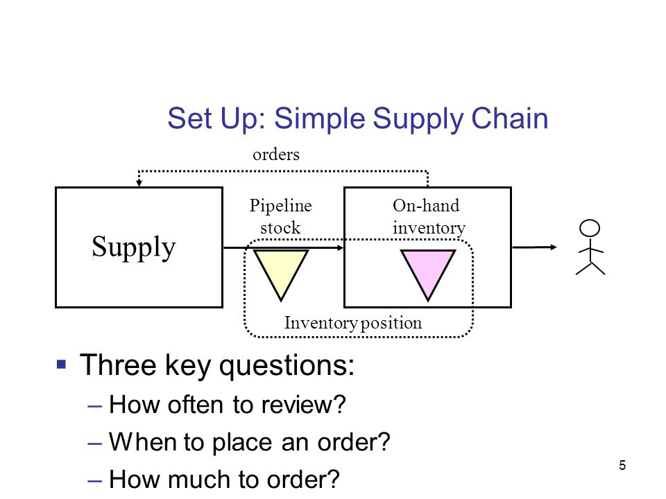 Set Up: Simple Supply Chain