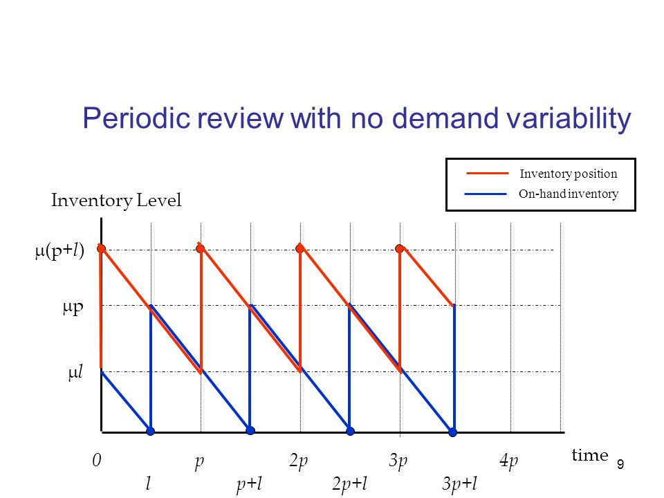 Periodic review with no demand variability