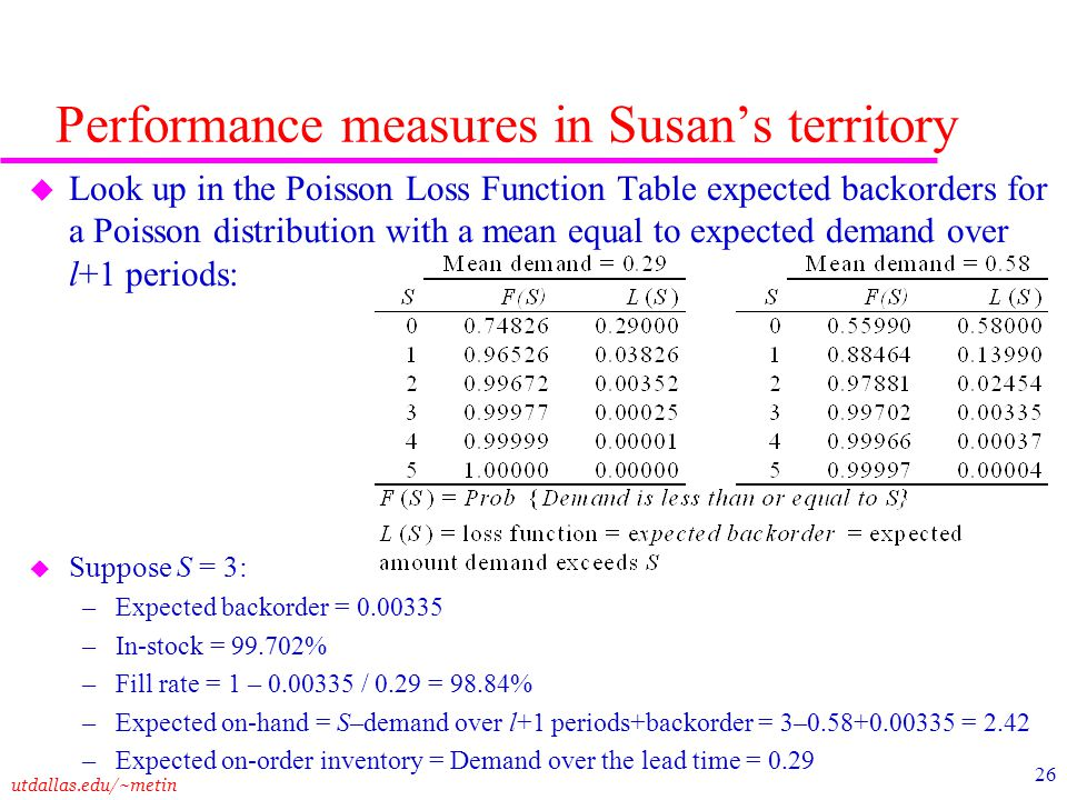 Performance measures in Susan's territory