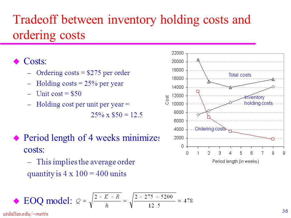 Tradeoff between inventory holding costs and ordering costs