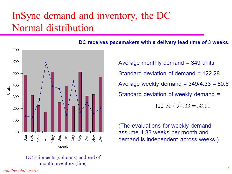 InSync demand and inventory, the DC Normal distribution