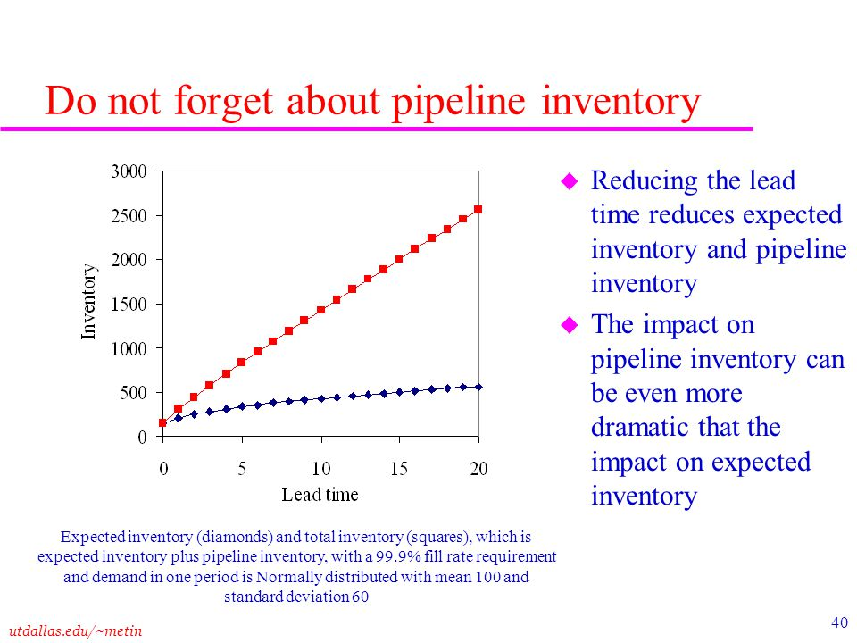 Do not forget about pipeline inventory